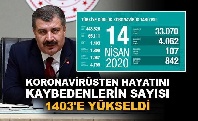 Türkiye'de koronavirüsten can kaybı 1403'e yükseldi