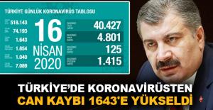 Türkiye'de koronavirüsten can kaybı 1643'e yükseldi